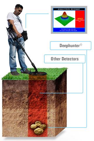 Detector gran profundidad Deep Hunter