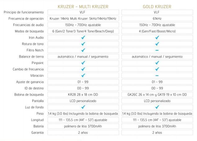 especificaciones tecnicas Makro Gold Kruzer