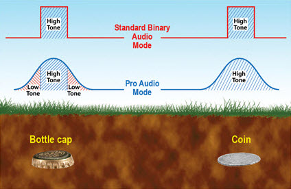 Tone roll Audio en el detector de metales Garrett ATPro